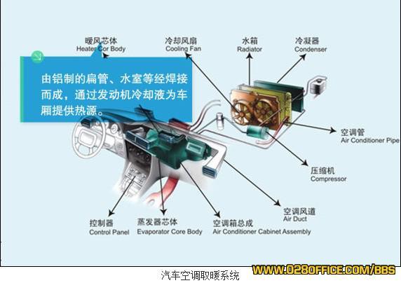 【转载】解析汽车空调暖风原理及使用